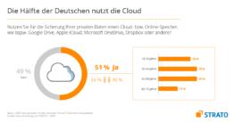 51 Prozent aller deutschen Cloud-Anwender nutzen den Cloud-Speicher