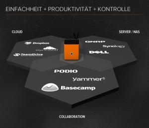 02_einfachheit_produktivitaet_kontrolle_von_protonet