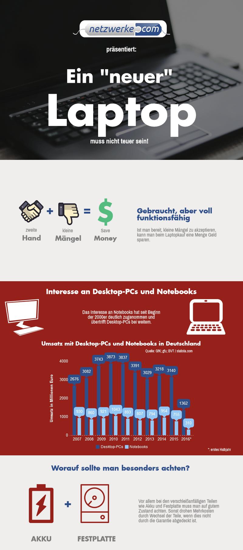 : Infografik zu Laptops