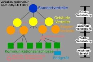 Netzwerkplanung - Verkabelung