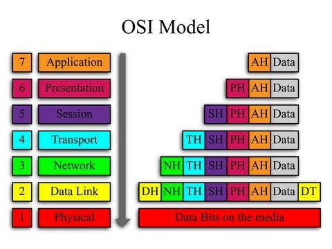 Osi Schichten Modell Hintergrund Und Erklarung